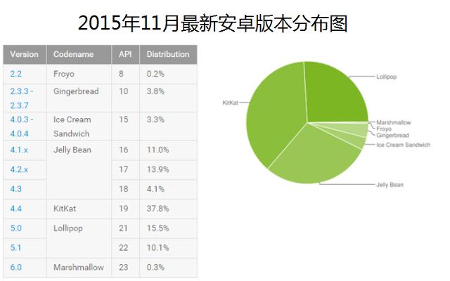 安卓系统安卓5.1安卓6.0